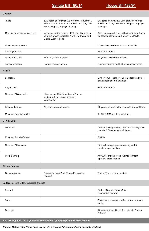 brazilgaming_table_new_dec29
